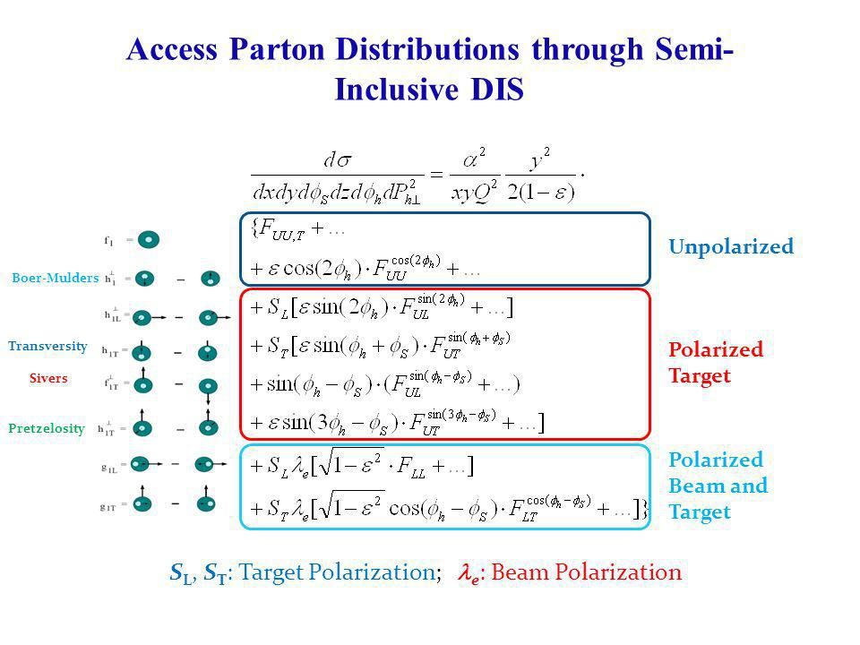 Access Parton Distributions through Semi-Inclusive DIS