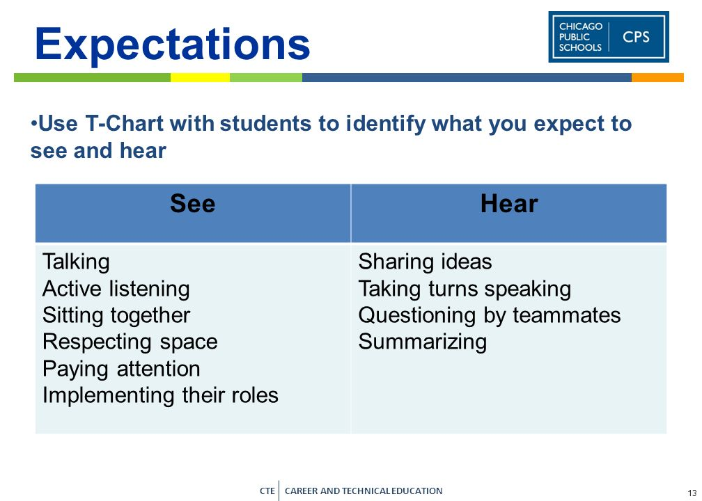 ExpectationsUse T-Chart with students to identify what you expect to see and hear. See. Hear. Talking.