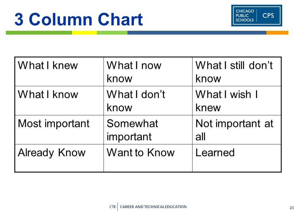 3 Column Chart What I knew What I now know What I still don't know