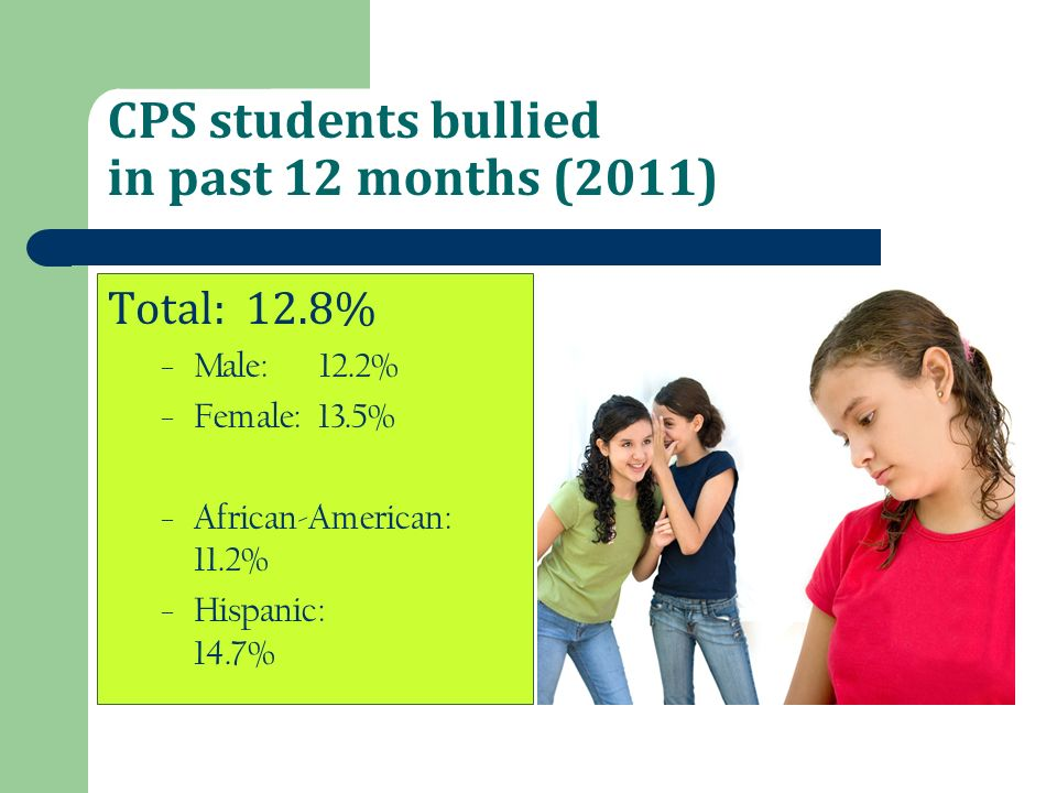 CPS students bullied in past 12 months (2011)
