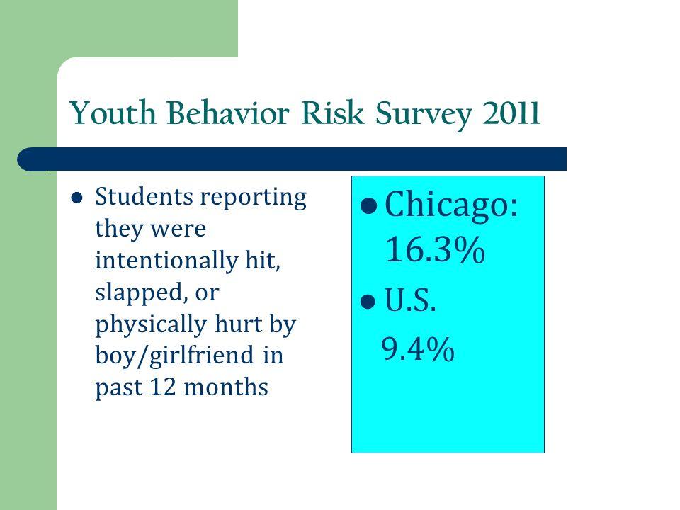 Youth Behavior Risk Survey 2011