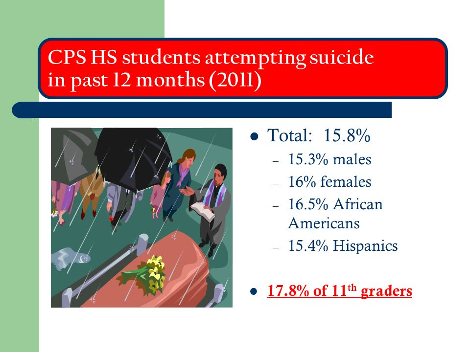 CPS HS students attempting suicide in past 12 months (2011)