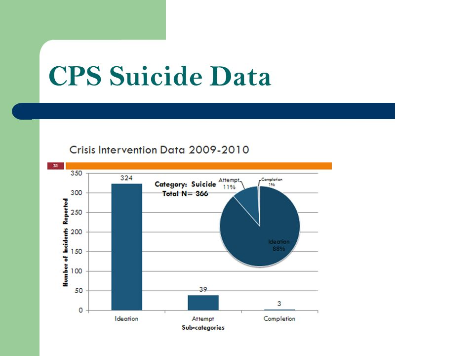CPS Suicide Data