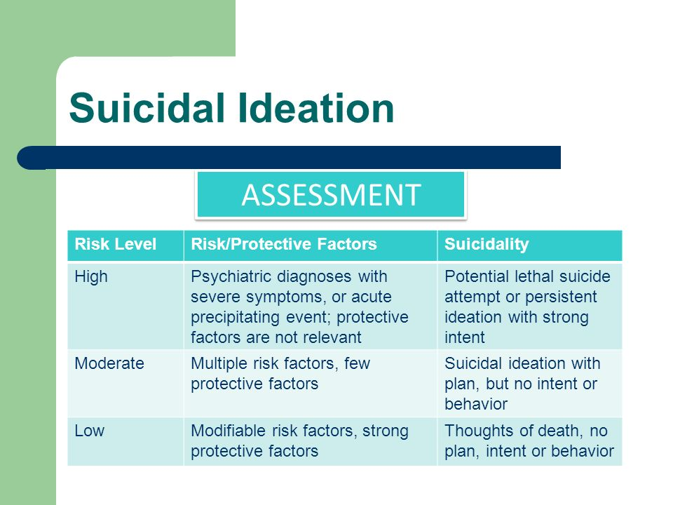 Suicidal Ideation ASSESSMENT Risk Level Risk/Protective Factors