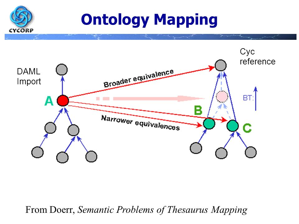 Ontology Mapping From Doerr, Semantic Problems of Thesaurus Mapping