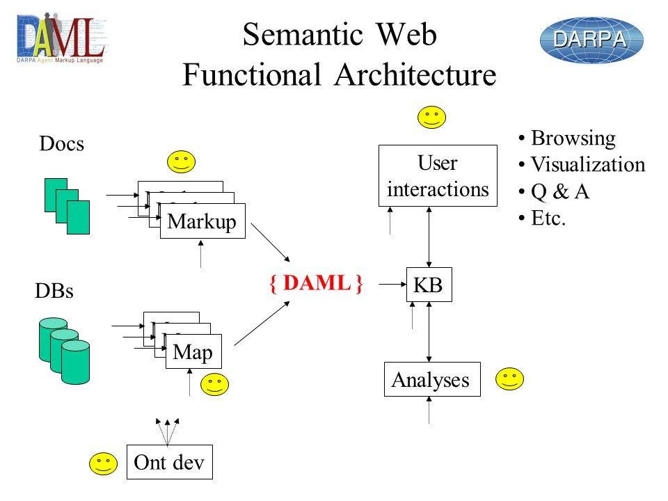 Semantic Web Functional Architecture