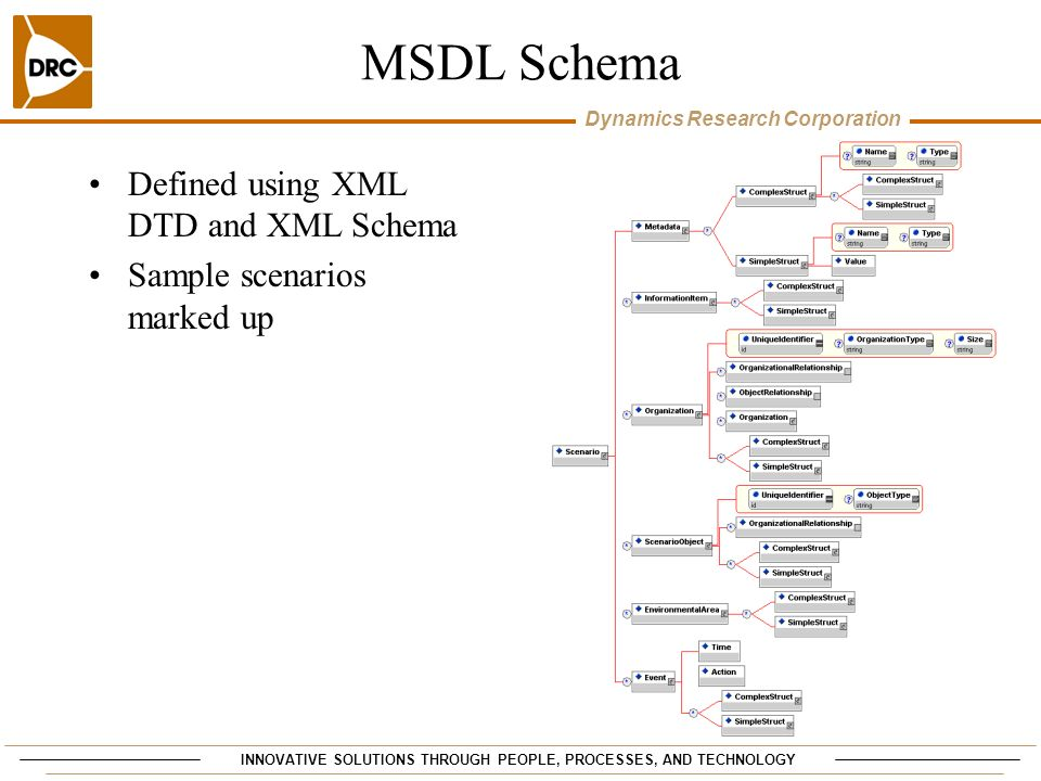 MSDL Schema Defined using XML DTD and XML Schema