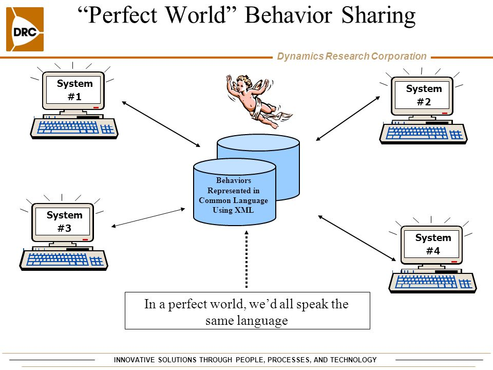 Perfect World Behavior Sharing