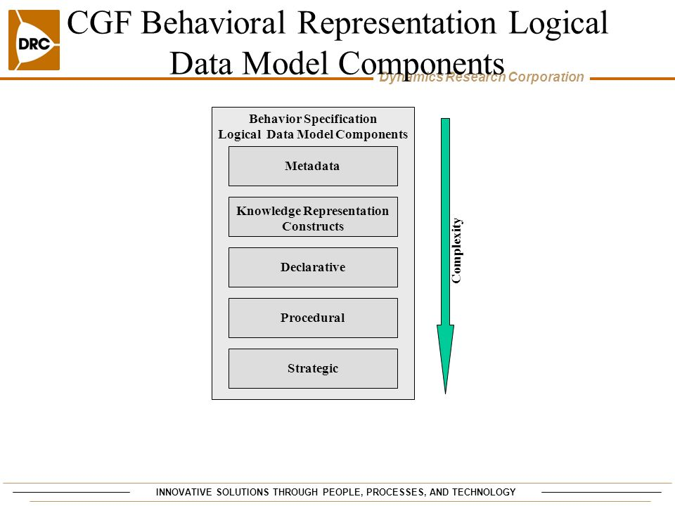 CGF Behavioral Representation Logical Data Model Components