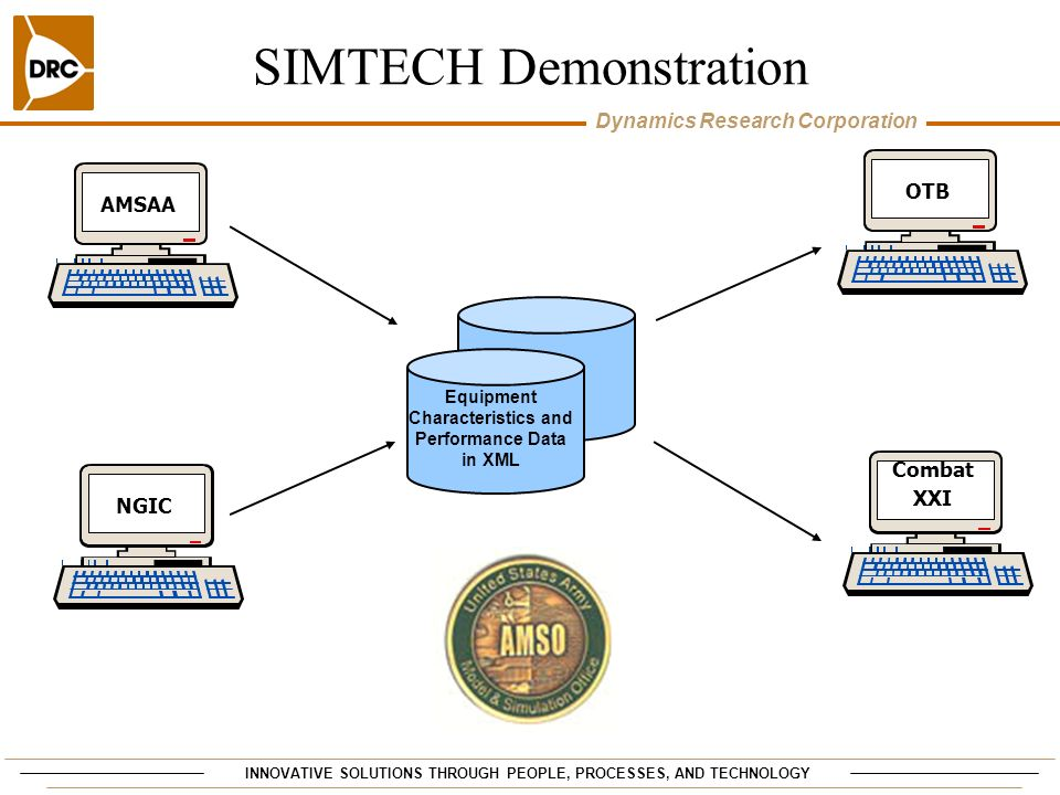 SIMTECH Demonstration