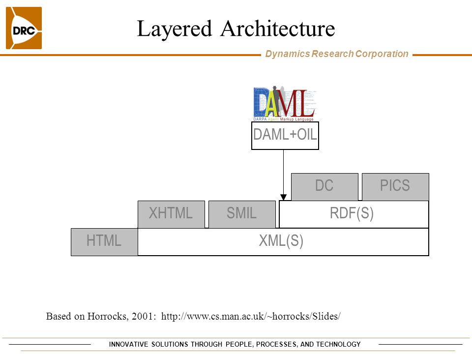 Layered Architecture DAML+OIL DC PICS XHTML SMIL RDF(S) HTML XML(S)