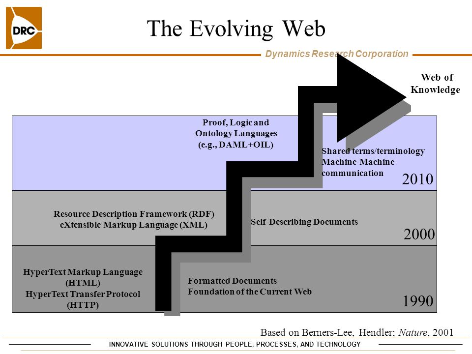 The Evolving Web 2010 2000 1990 Web of Knowledge