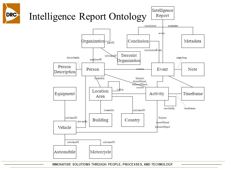 Intelligence Report Ontology