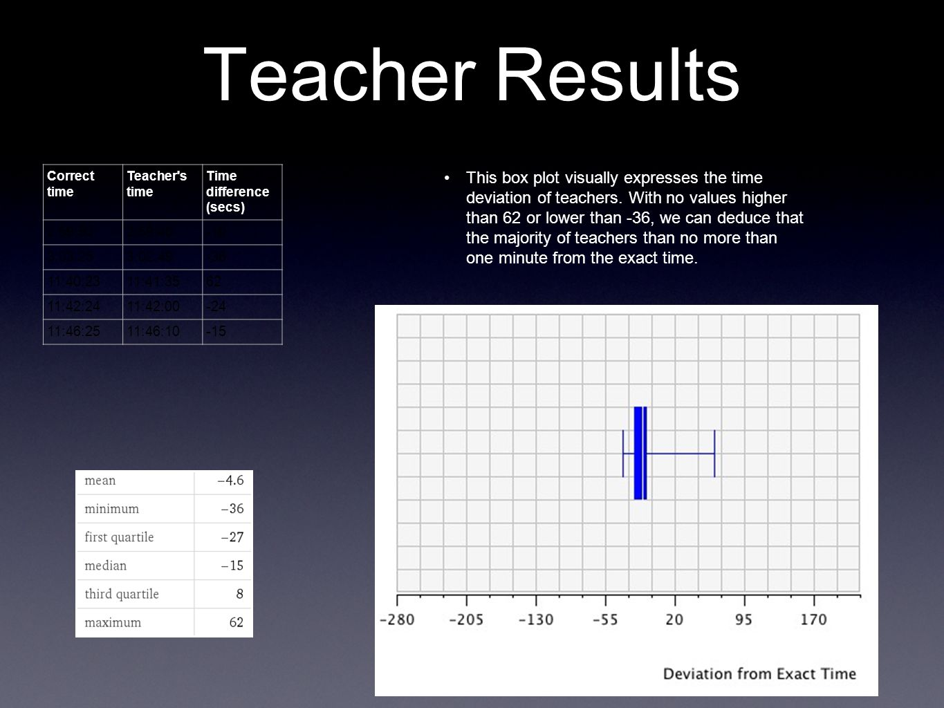 Teacher Results