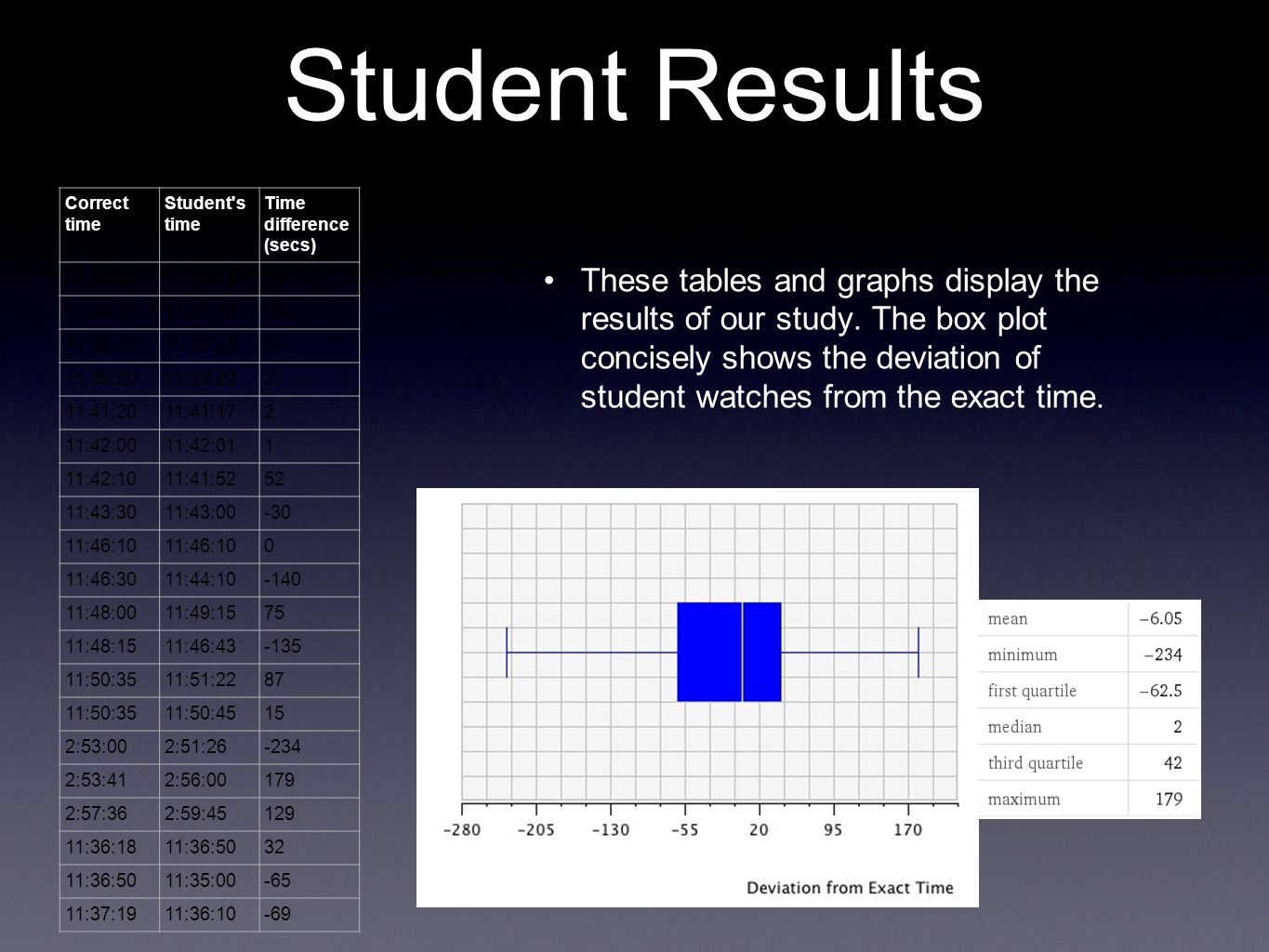 Student Results Correct time. Student s time. Time difference (secs) 11:38:00. 11:36:18. 18. 11:38:10.