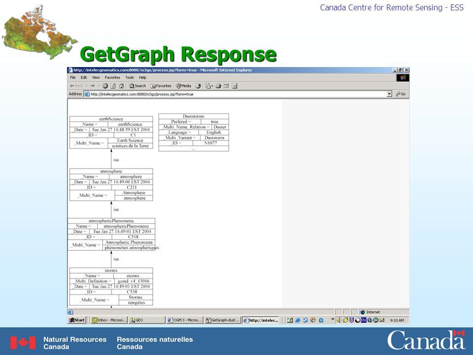 GetGraph Response