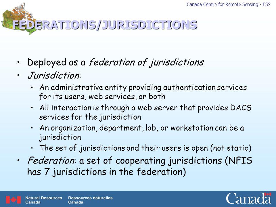 FEDERATIONS/JURISDICTIONS
