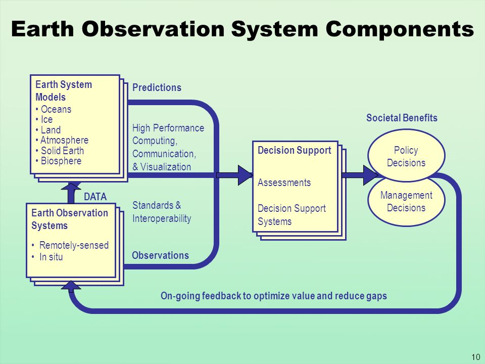 Earth Observation System Components