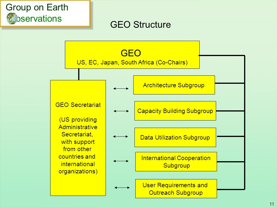 Group on Earth bservations GEO Structure GEO