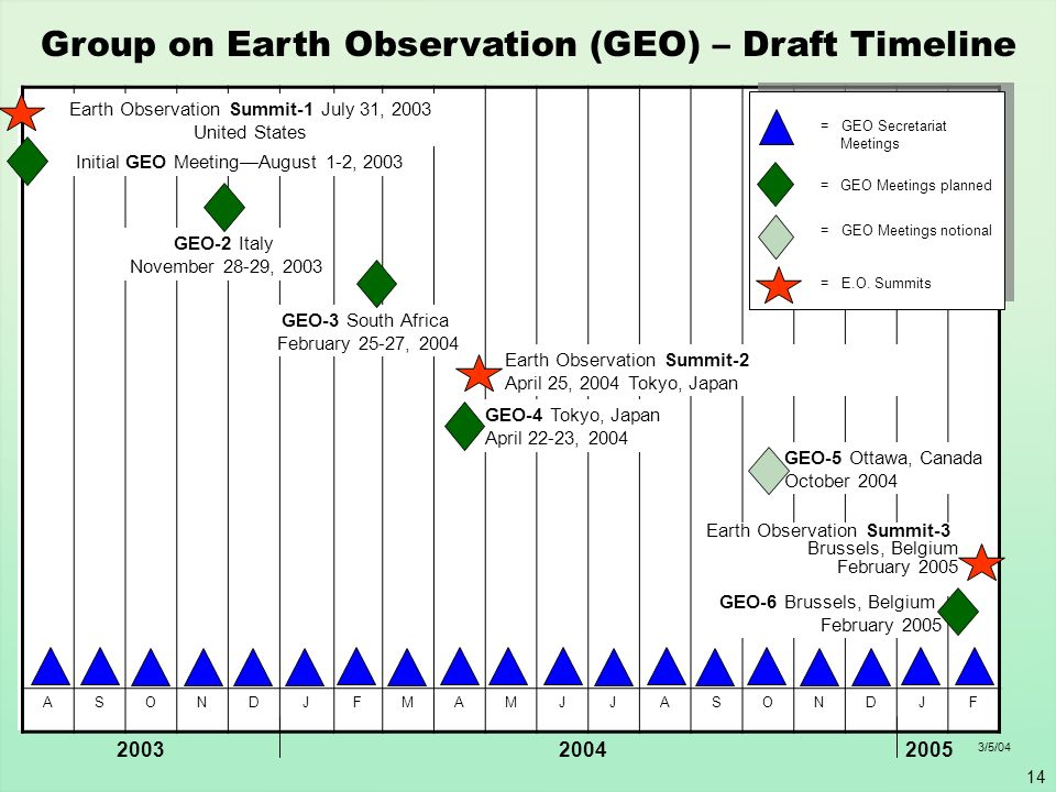 Group on Earth Observation (GEO) – Draft Timeline