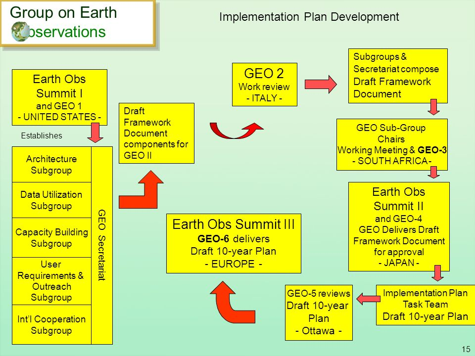 Implementation Plan Development
