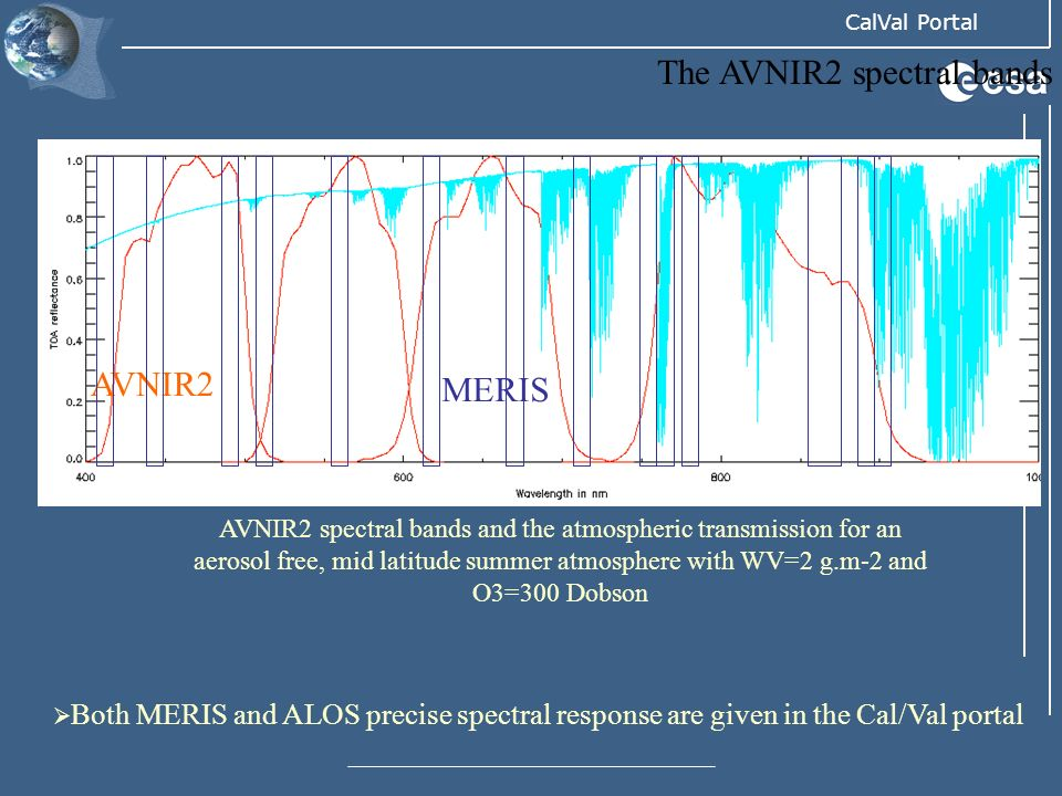 The AVNIR2 spectral bands