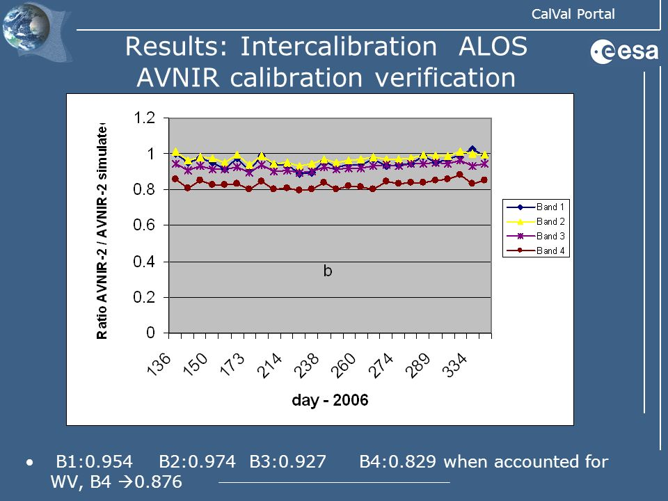 Results: Intercalibration ALOS AVNIR calibration verification
