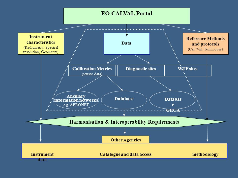 EO CALVAL Portal Harmonisation & Interoperability Requirements