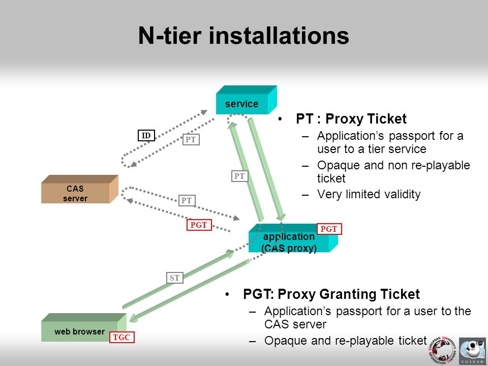 N-tier installations PT : Proxy Ticket PGT: Proxy Granting Ticket
