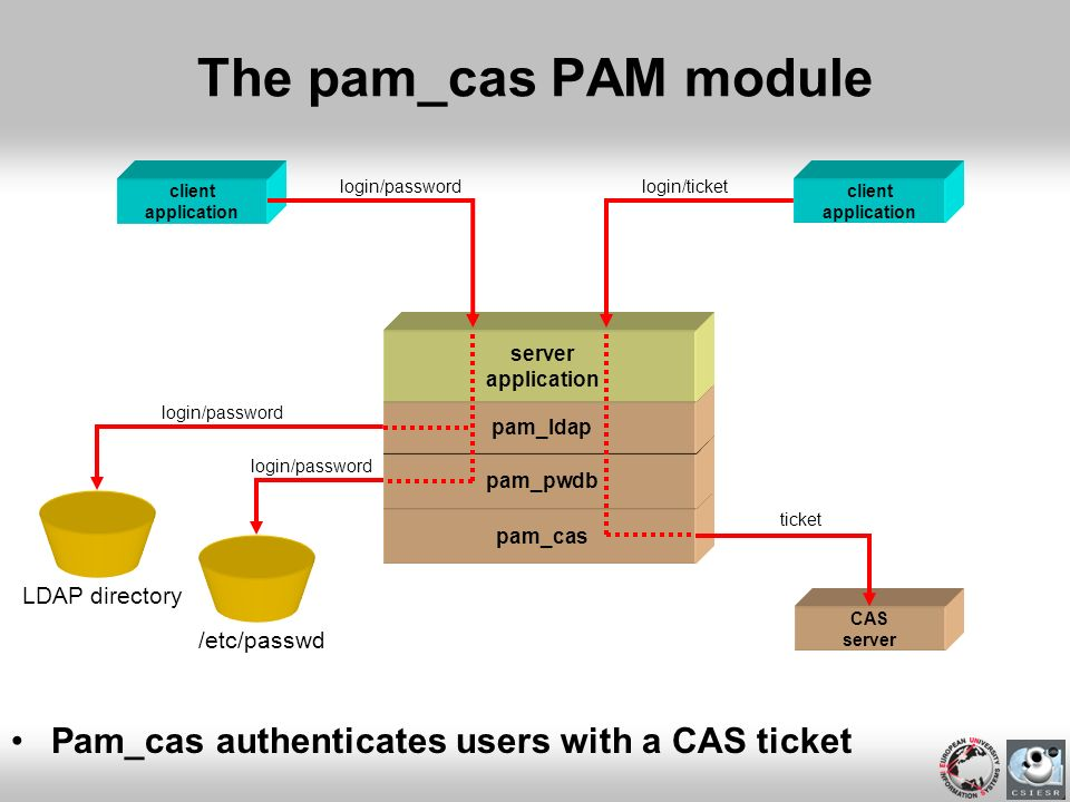 The pam_cas PAM module Pam_cas authenticates users with a CAS ticket