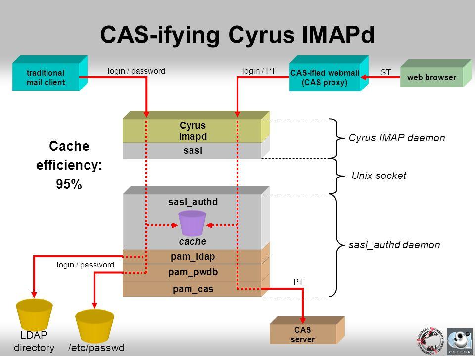 CAS-ifying Cyrus IMAPd