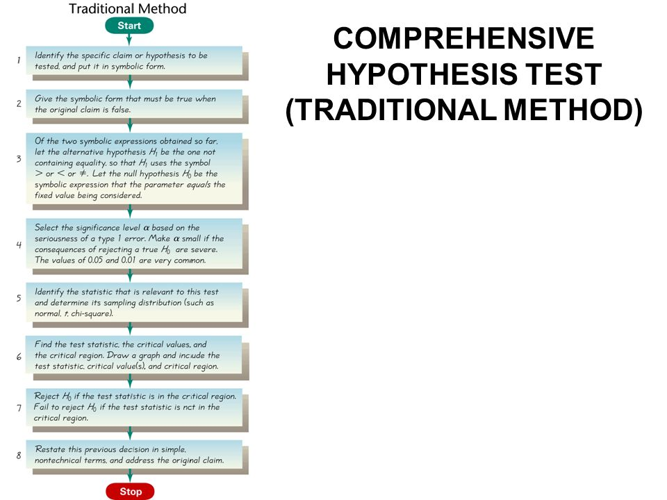 hypothesis testing method Hypothesis testing, a 5 -step approach using the traditional method this example is on p 355 of triola's essentials of statistics , 2 nd ed.