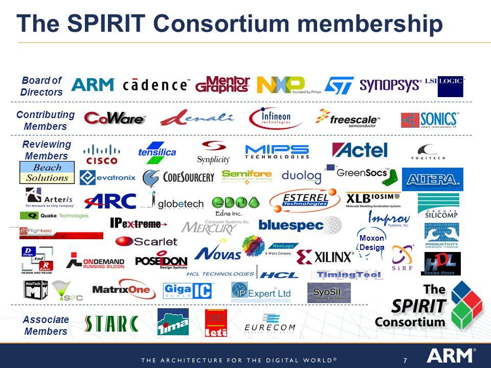 The SPIRIT Consortium membership