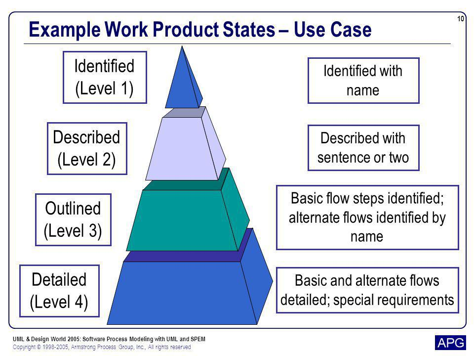 Example Work Product States – Use Case
