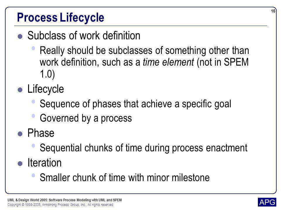 Process Lifecycle Subclass of work definition Lifecycle Phase