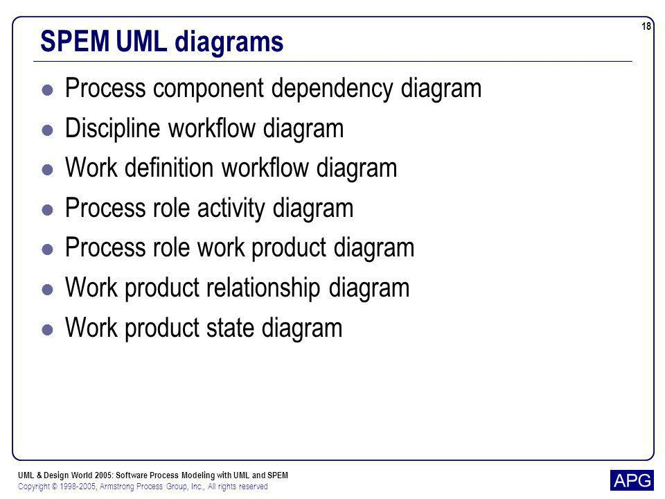 SPEM UML diagrams Process component dependency diagram
