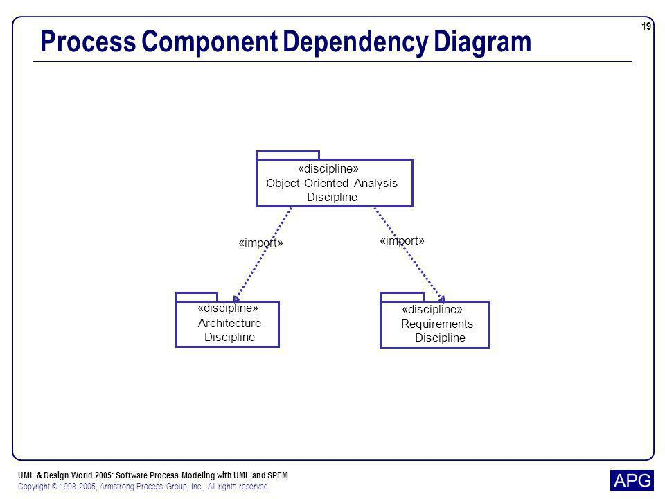 Process Component Dependency Diagram