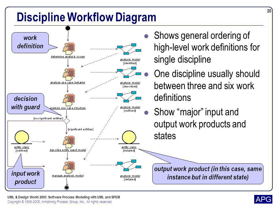 Discipline Workflow Diagram