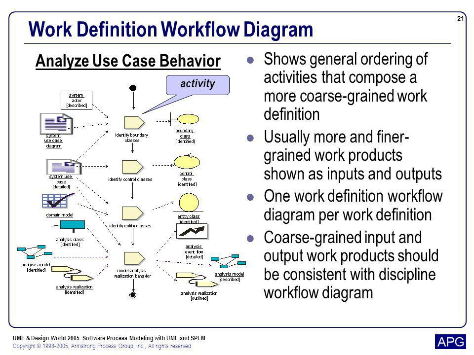 Work Definition Workflow Diagram