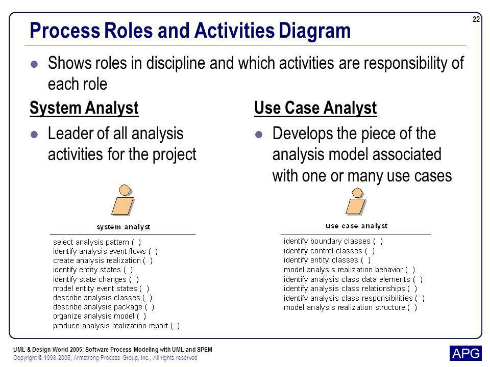 Process Roles and Activities Diagram