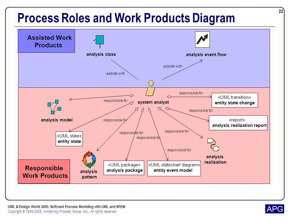 Process Roles and Work Products Diagram