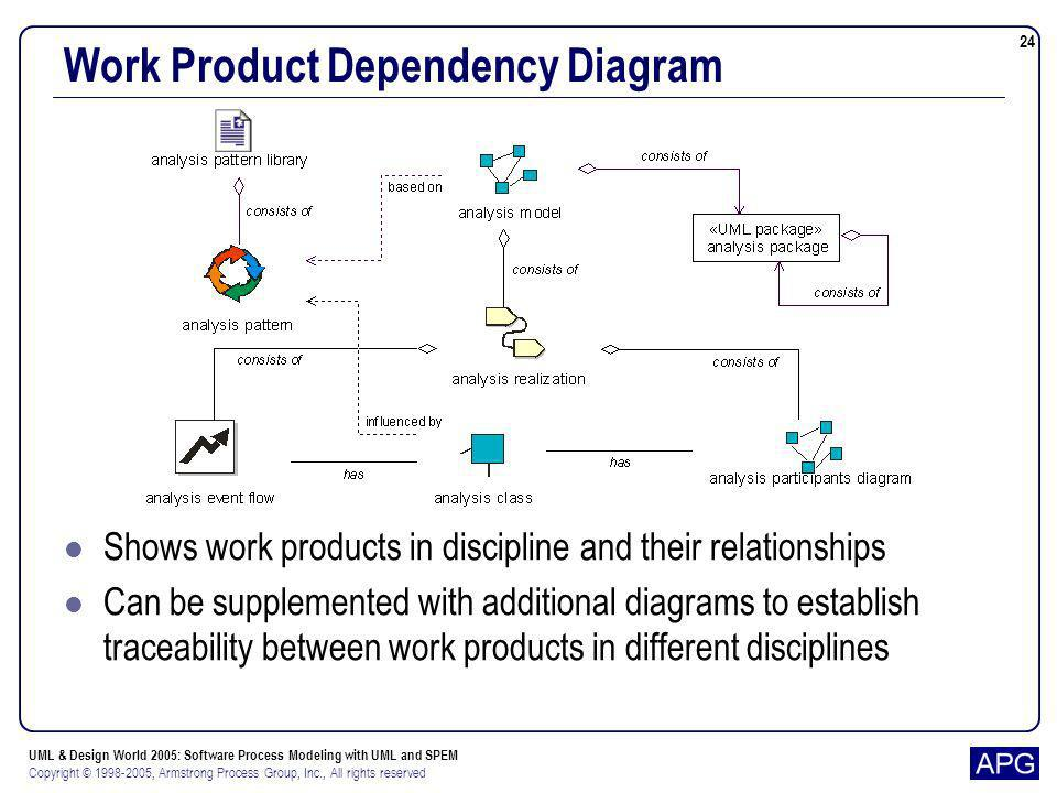 Work Product Dependency Diagram