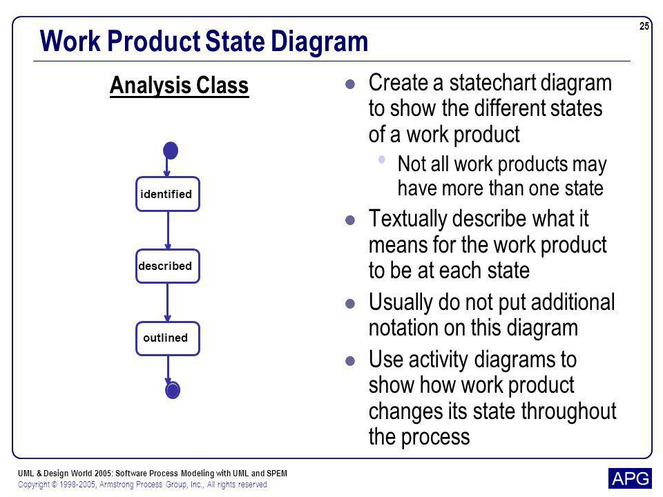 Work Product State Diagram