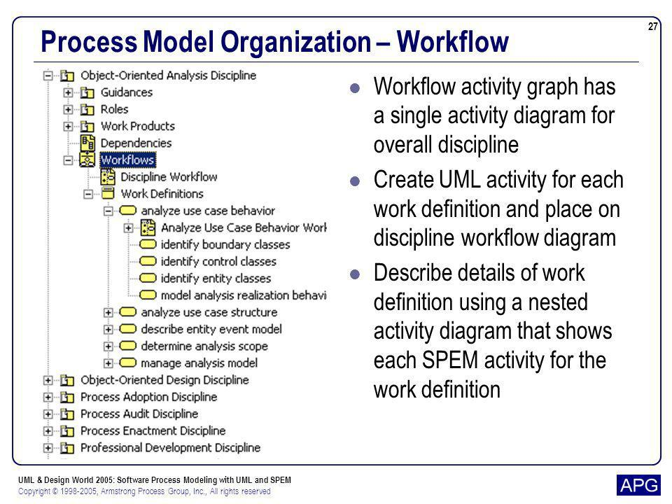 Process Model Organization – Workflow