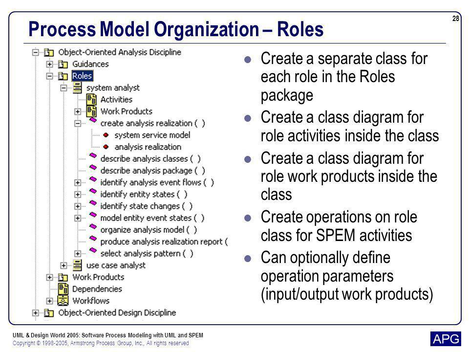 Process Model Organization – Roles