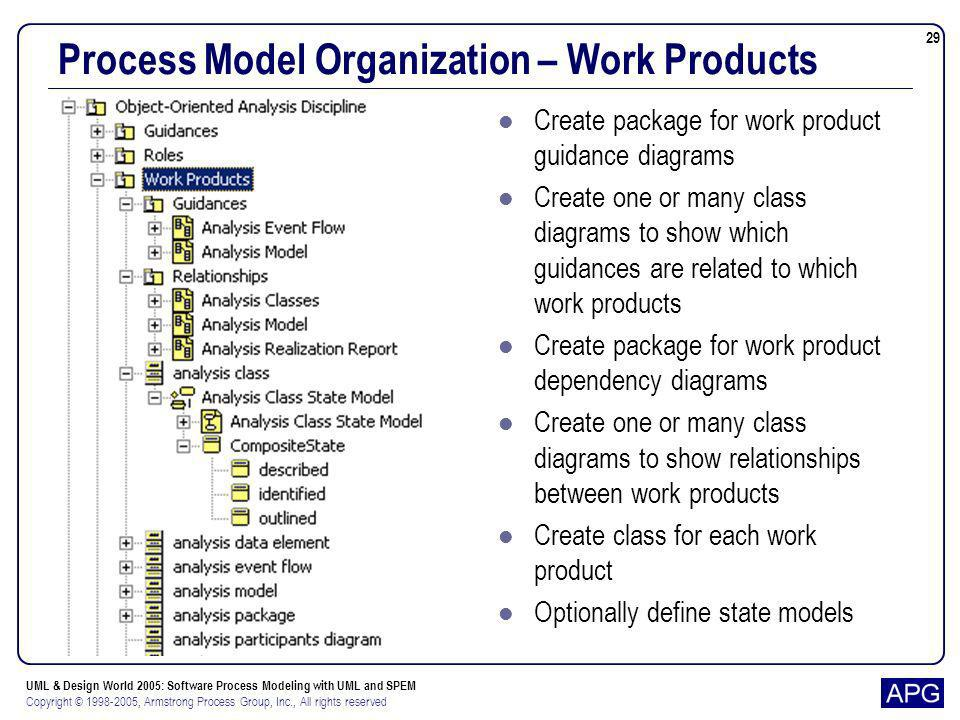 Process Model Organization – Work Products