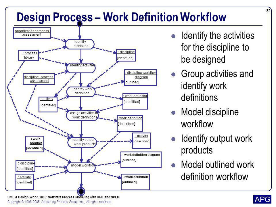 Design Process – Work Definition Workflow