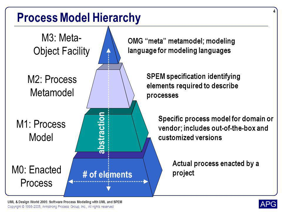 Process Model Hierarchy