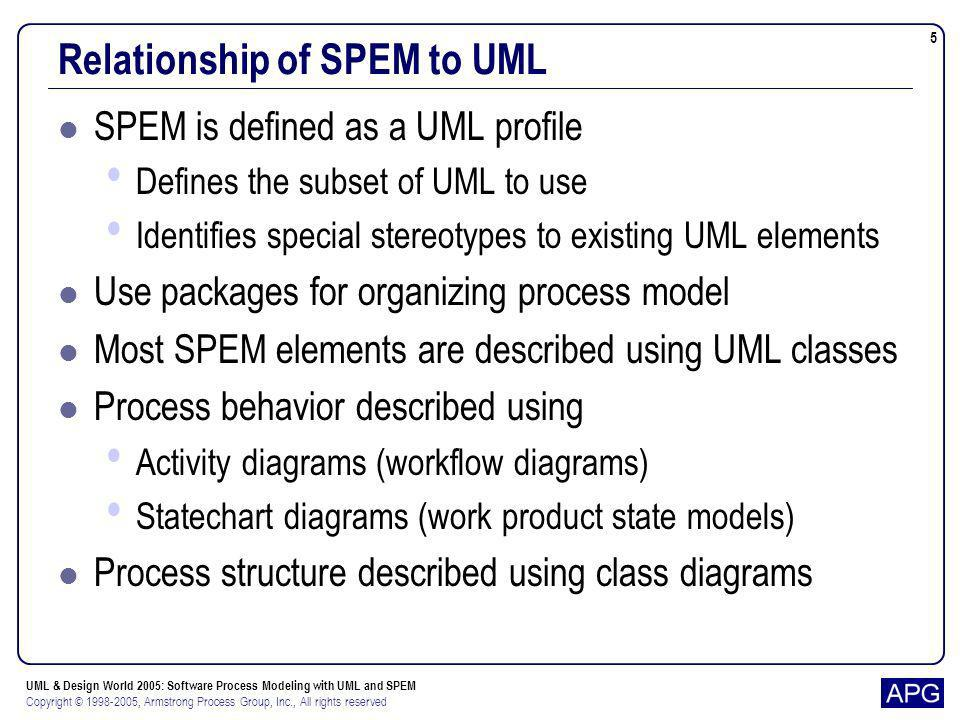 Relationship of SPEM to UML