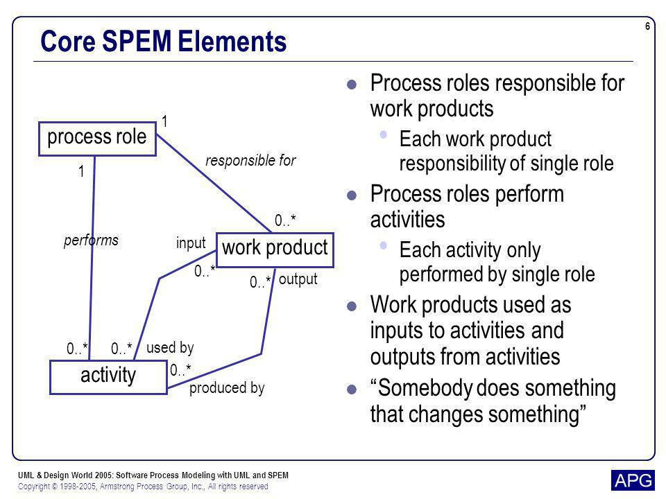 Core SPEM Elements Process roles responsible for work products